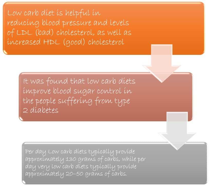 Fiber on a Low-Carb Diet